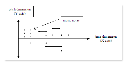The Two Dimensions of Music Staff